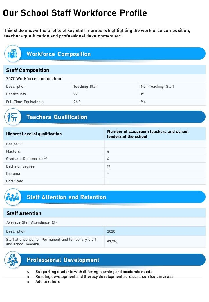 One Page Our School Staff Workforce Profile Presentation Report Infographic PPT PDF Document