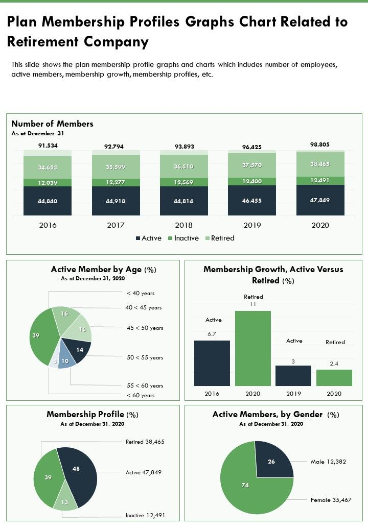 One Page Plan Membership Profiles Graphs Chart Related To Retirement Company PPT PDF Document