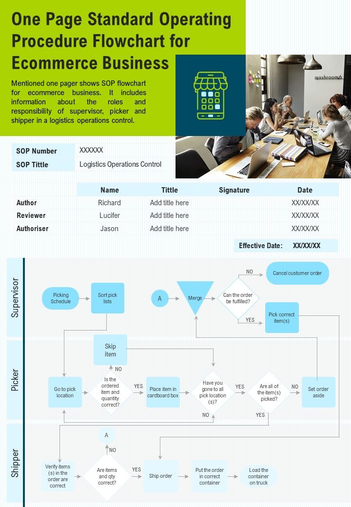 One Page Standard Operating Procedure Flowchart For Ecommerce Business PPT PDF Document