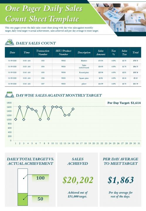 One Pager Daily Sales Count Sheet Template Presentation Report Infographic PPT PDF Document