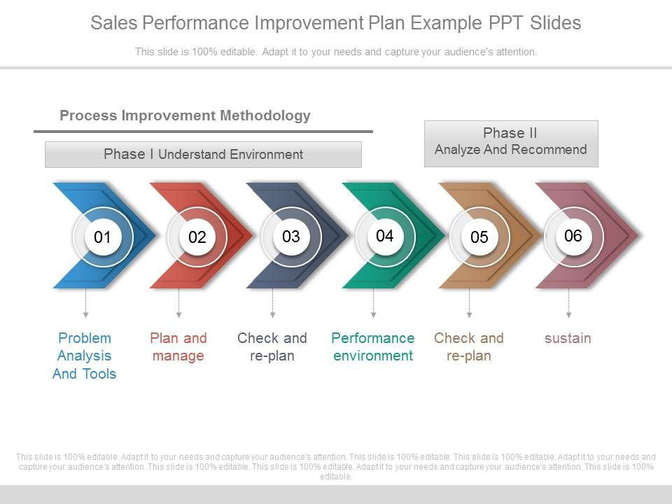 One Sales Performance Improvement Plan Example Ppt Slides  Ppt