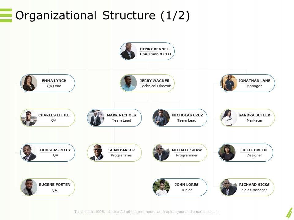 Online Goods Services Organizational Structure Team Ppt Powerpoint Inspiration