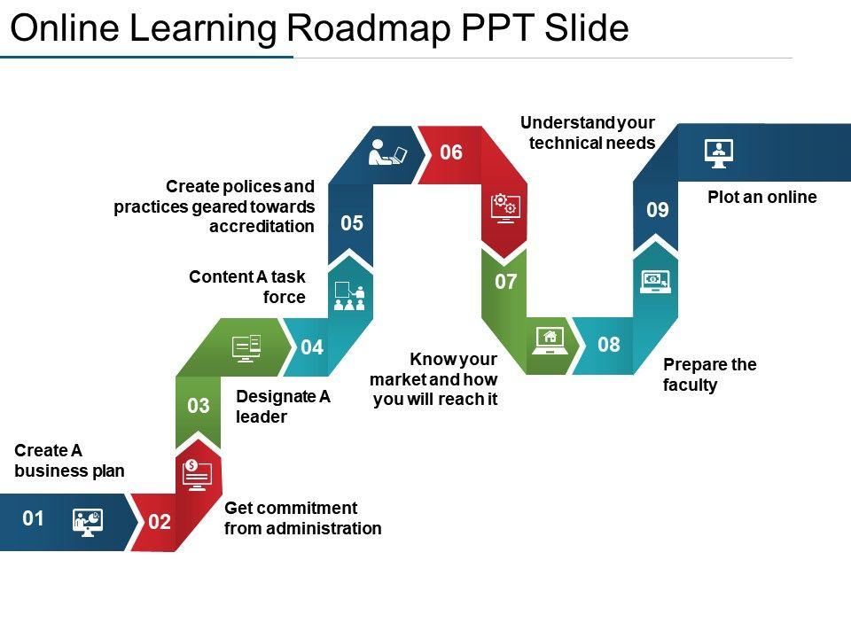 Online Learning Roadmap Ppt Slide Slide01 Slide02 Slide03