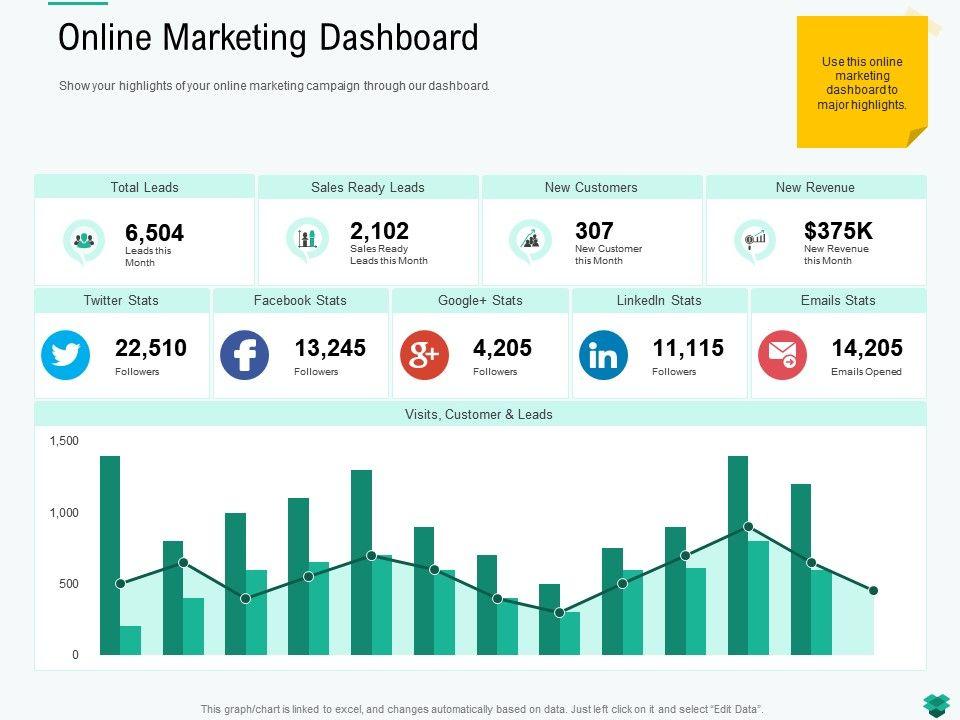 Online Marketing Dashboard Twitter Ppt Powerpoint Presentation Icon Tips