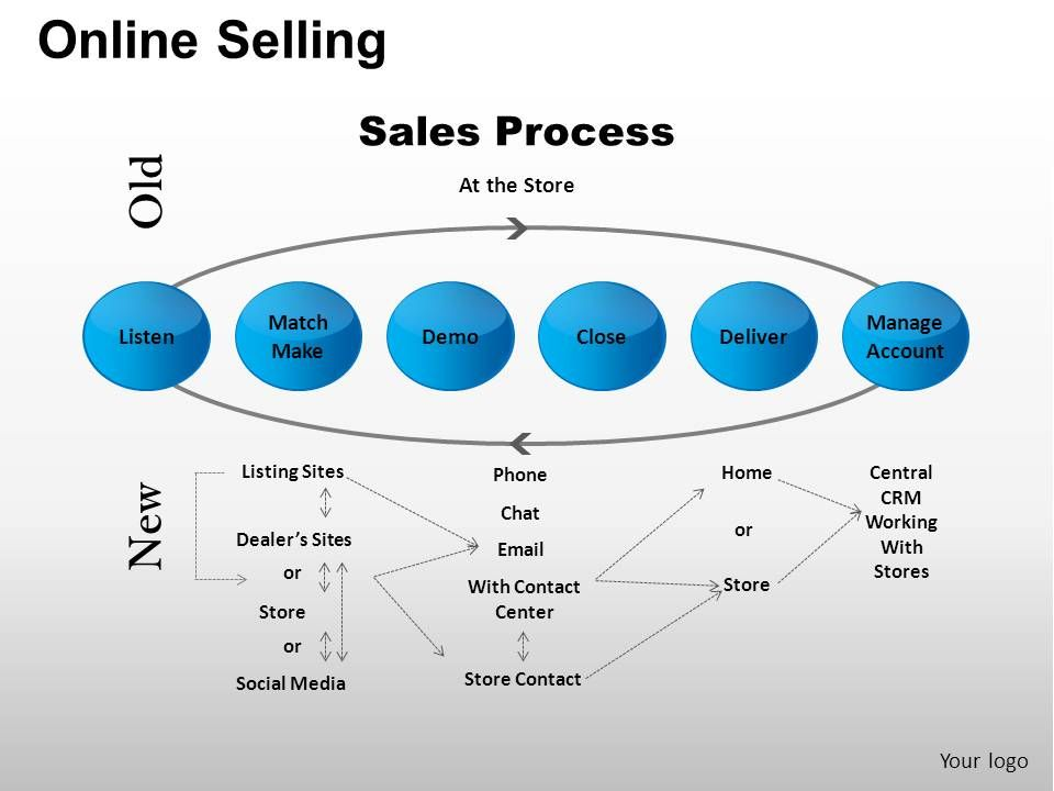 online selling powerpoint presentation slides powerpoint shapes