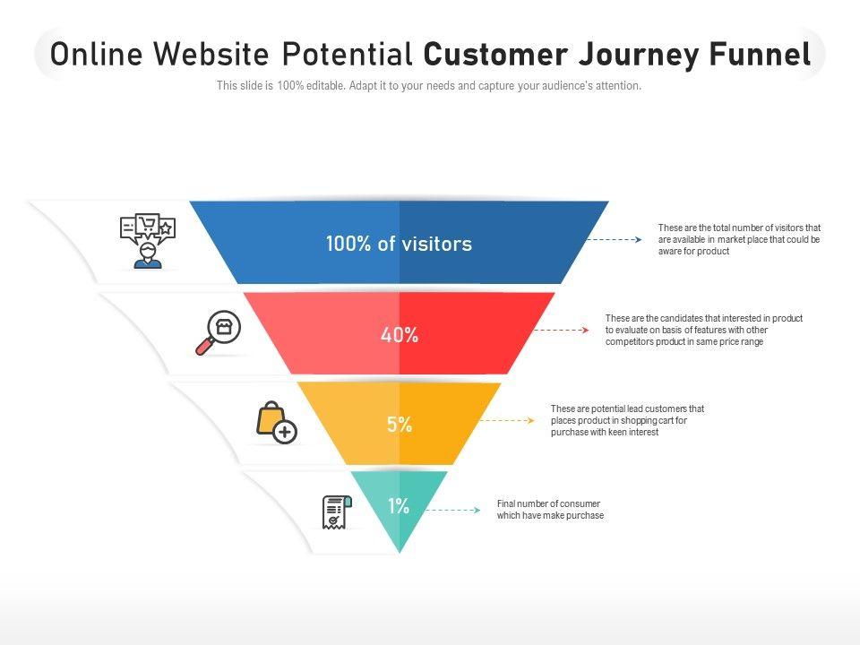 Online Website Potential Customer Journey Funnel