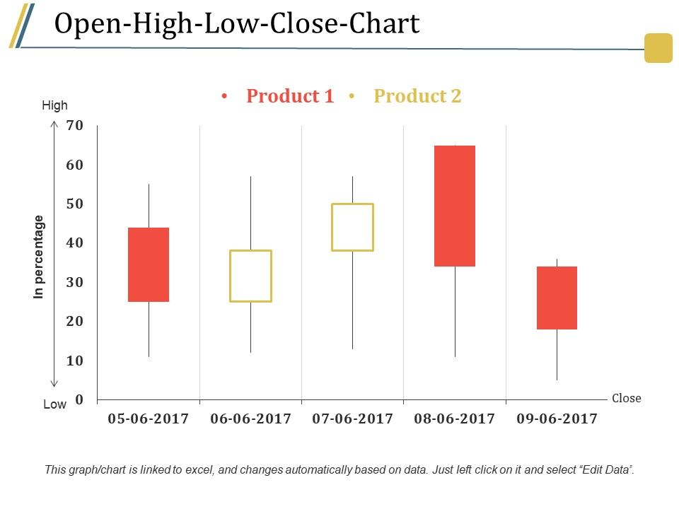 Open high low close chart presentation images powerpoint templates openhighlowclosechartpresentationimagesslide01 openhighlowclosechartpresentationimagesslide02 ccuart Choice Image