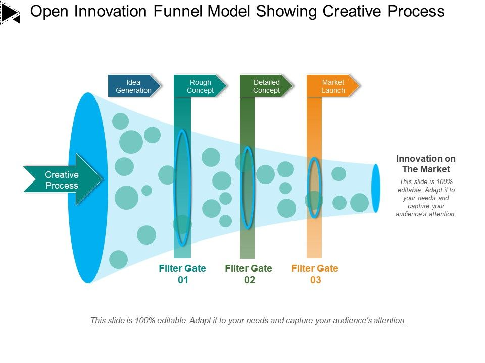 Open Innovation Funnel Model Showing Creative Process Powerpoint Design Template Sample Presentation Ppt Presentation Background Images