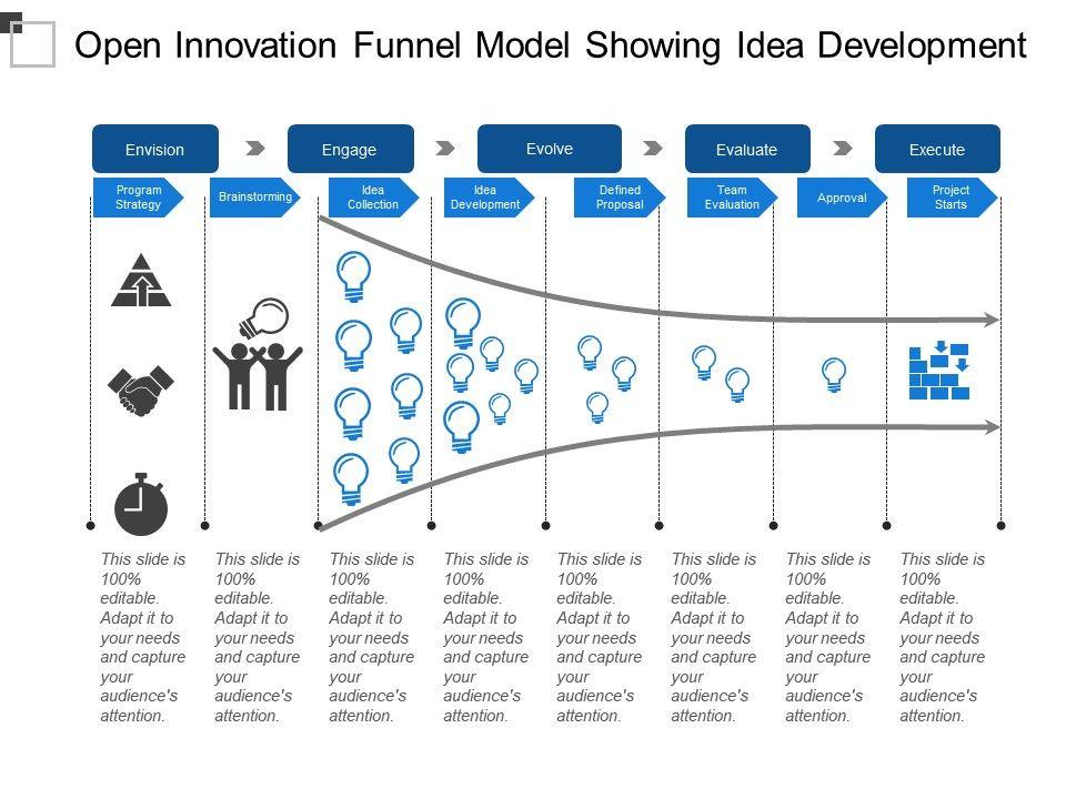 open_innovation_funnel_model_showing_idea_development_Slide01
