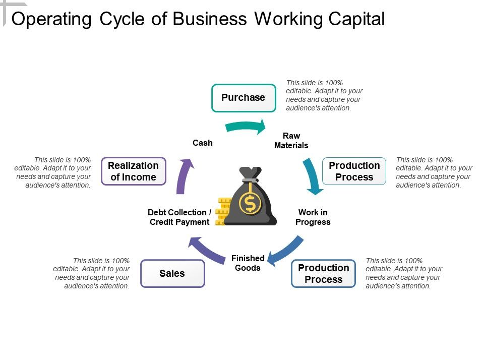 working capital operating cycle for business