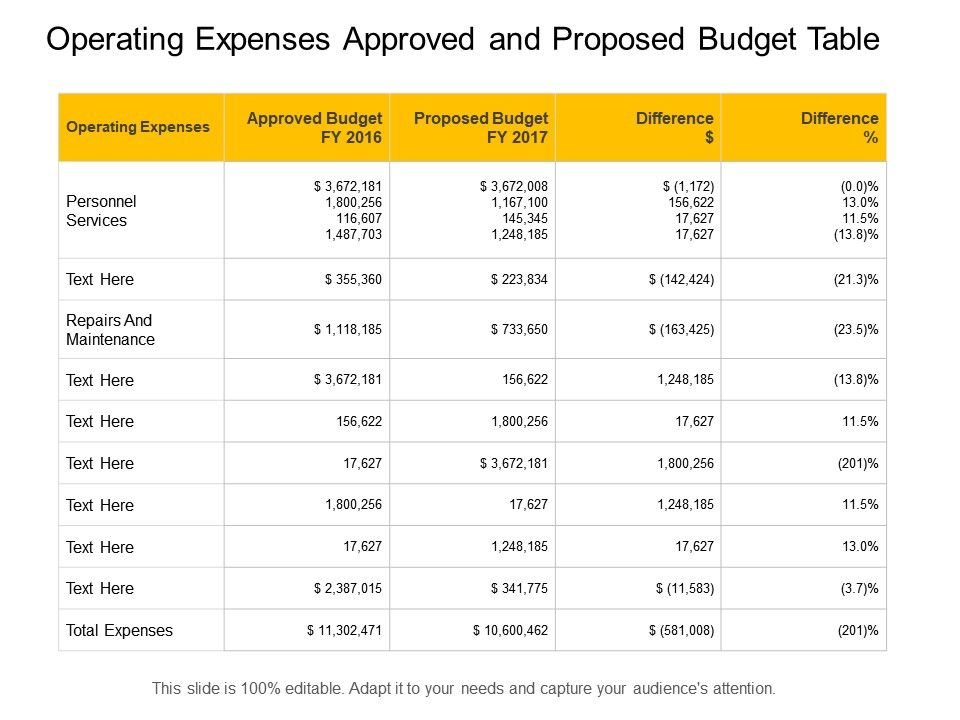 operating_expenses_approved_and_proposed_budget_table_Slide01