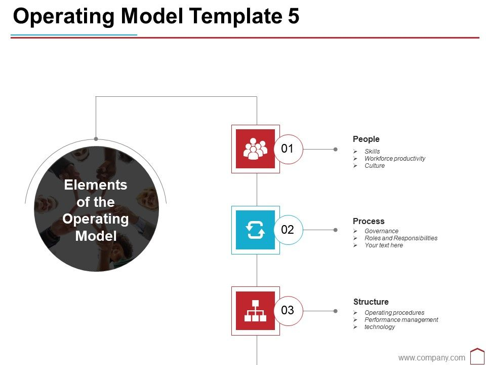 Operating Model Template 5 Ppt Outline Sample Powerpoint