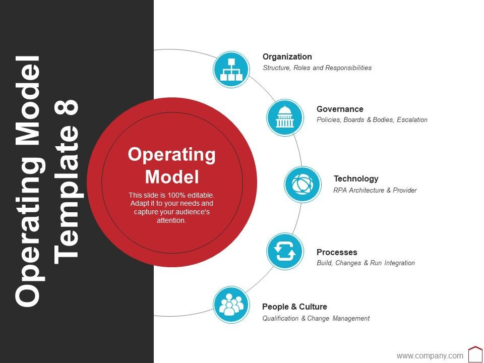 operating_model_template_8_ppt_layouts_picture_Slide01