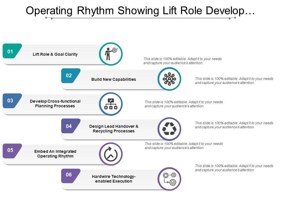 operating_rhythm_showing_lift_role_develop_process_technology_Slide01