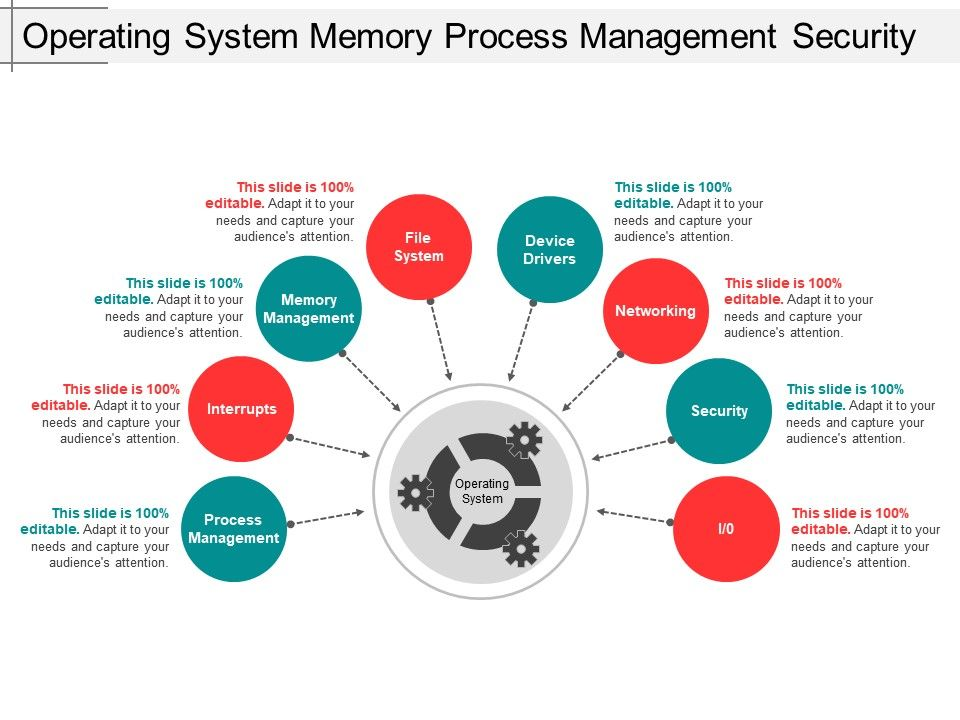 operating_system_memory_process_management_security_Slide01