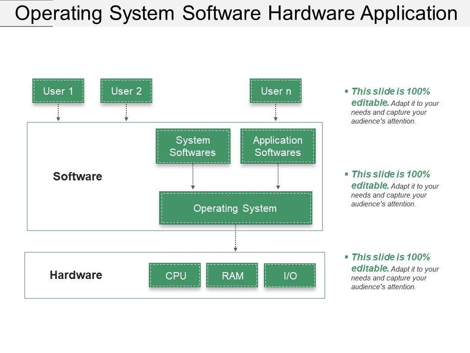 operating_system_software_hardware_application_Slide01