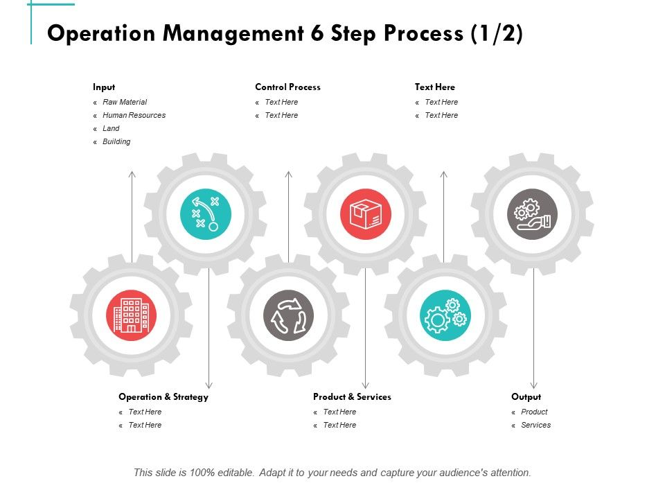 Operation Management 6 Step Process Ppt Powerpoint Presentation