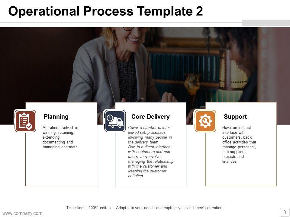 Operation Management Powerpoint Presentation Slides | PowerPoint