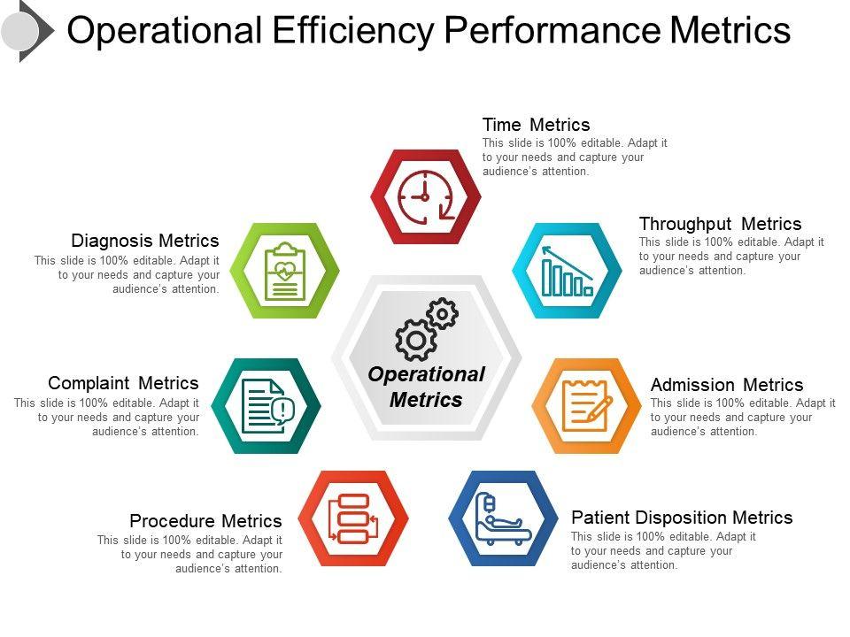 Operational Efficiency Performance Metrics Ppt Templates