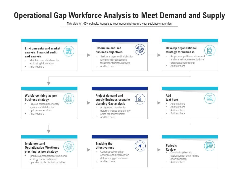 Operational Gap Workforce Analysis To Meet Demand And Supply