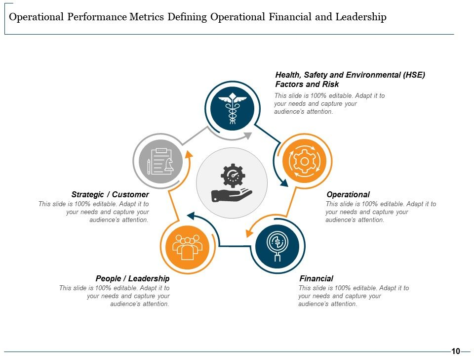 Operational Performance Metrics Business Driver Decision Making Operational Intelligence Strategy Execution Powerpoint Slide Images Ppt Design Templates Presentation Visual Aids