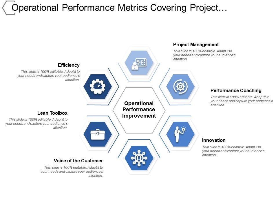 Operational performance metrics covering project management operationalperformancemetricscoveringprojectmanagementinnovationslide01 maxwellsz
