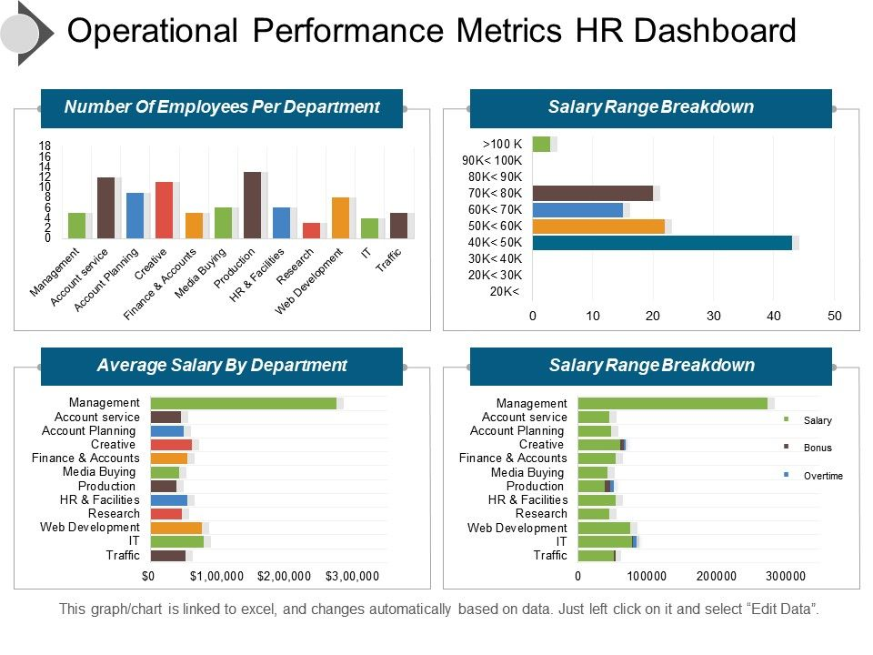 Operational Performance Metrics Hr Dashboard Presentation Images