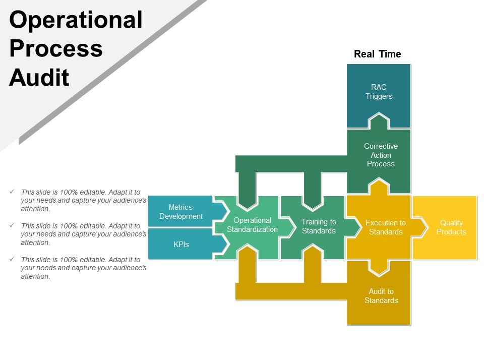 operational process audit powerpoint graphics