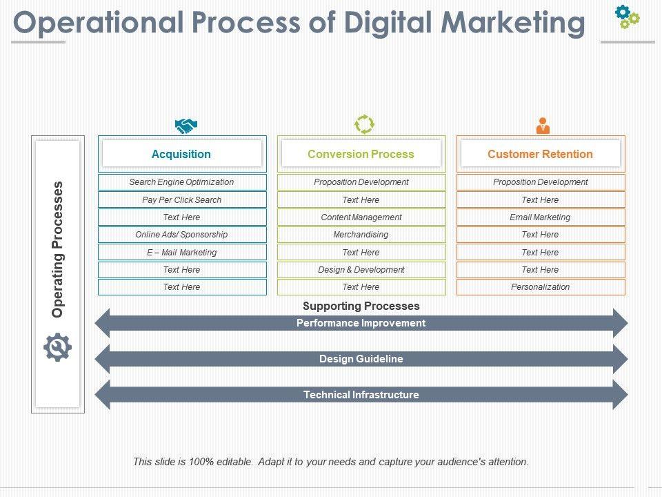 operational_process_of_digital_marketing_Slide01