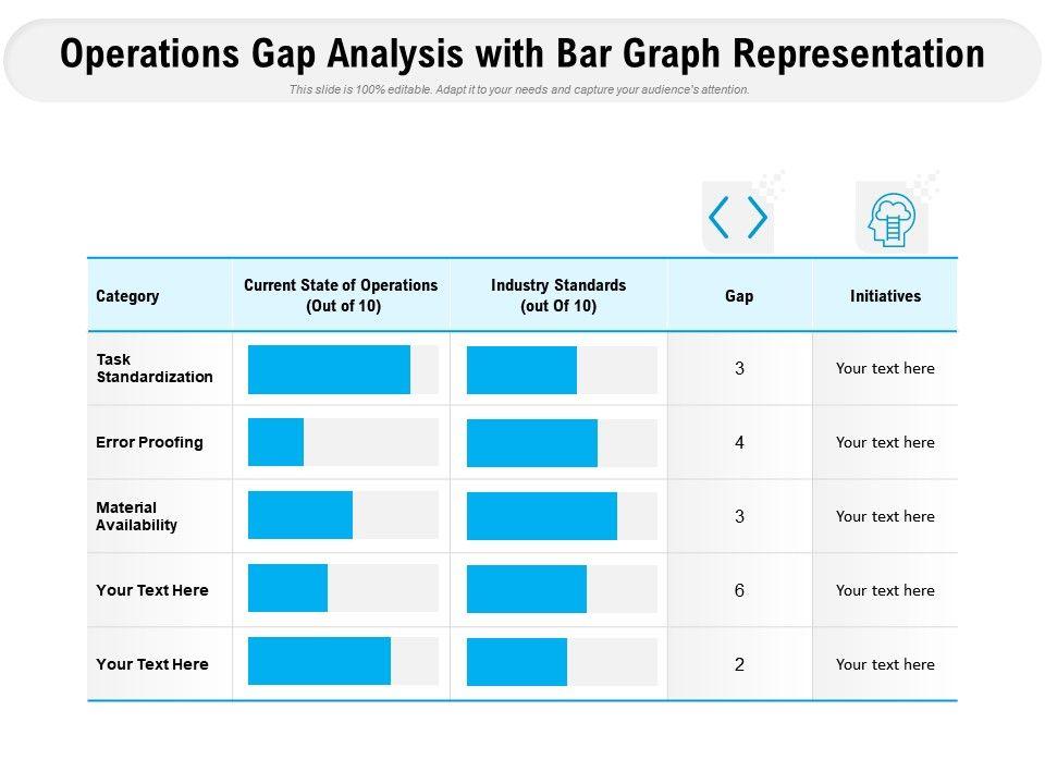 Operations Gap Analysis With Bar Graph Representation
