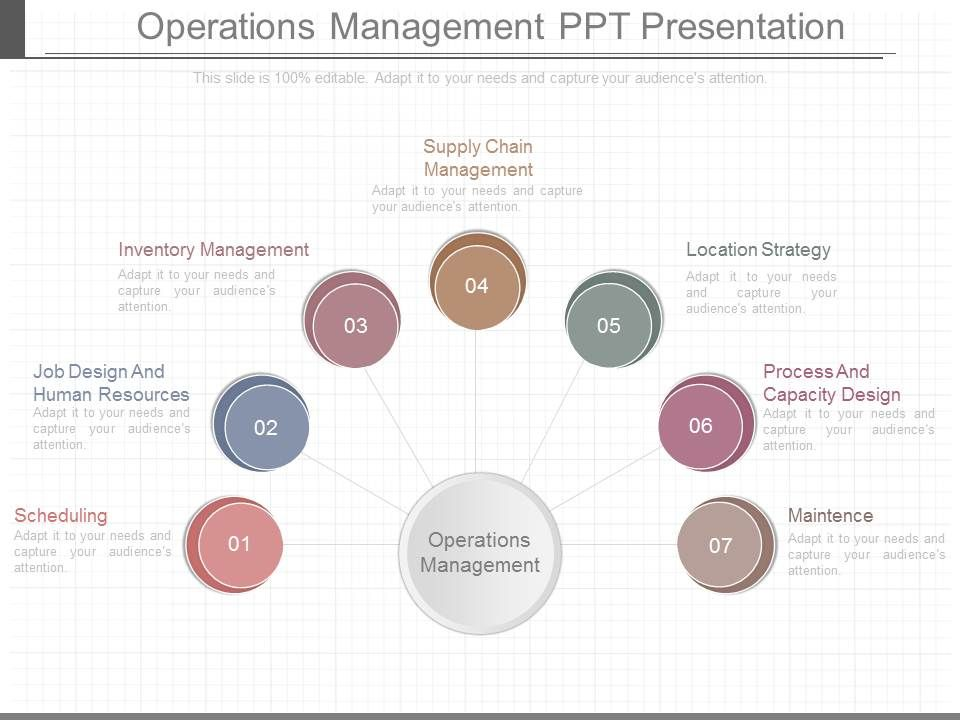 Operations Management Ppt Presentation | PowerPoint Slide Template