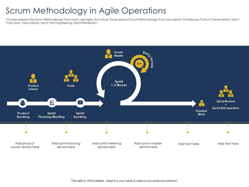 Optimizing Tasks And Enhancing Methodology In Agile Operations Planning Meeting Ppts Tips