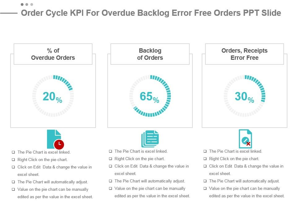 Order Cycle Kpi For Overdue Backlog Error Free Orders Ppt