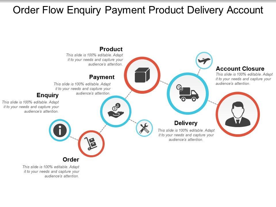 order_flow_enquiry_payment_product_delivery_account_Slide01