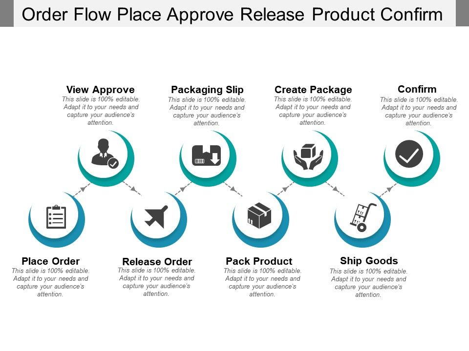 order_flow_place_approve_release_product_confirm_Slide01