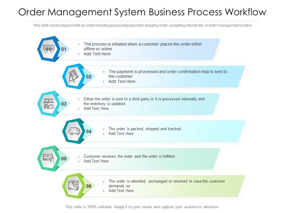 Order Management System Business Process Workflow