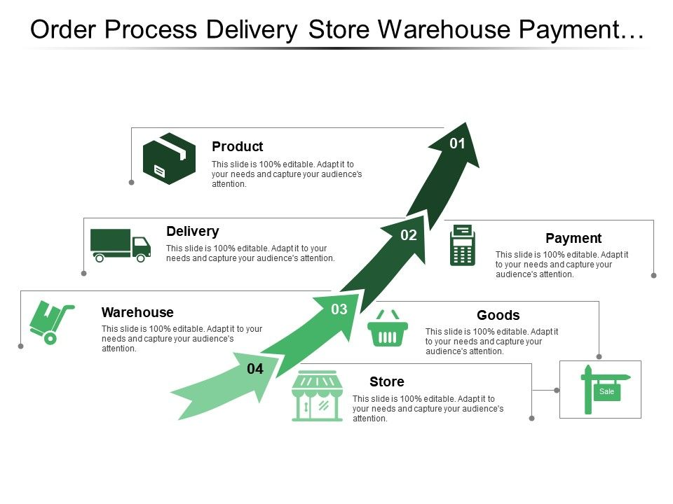 order_process_delivery_store_warehouse_payment_product_Slide01