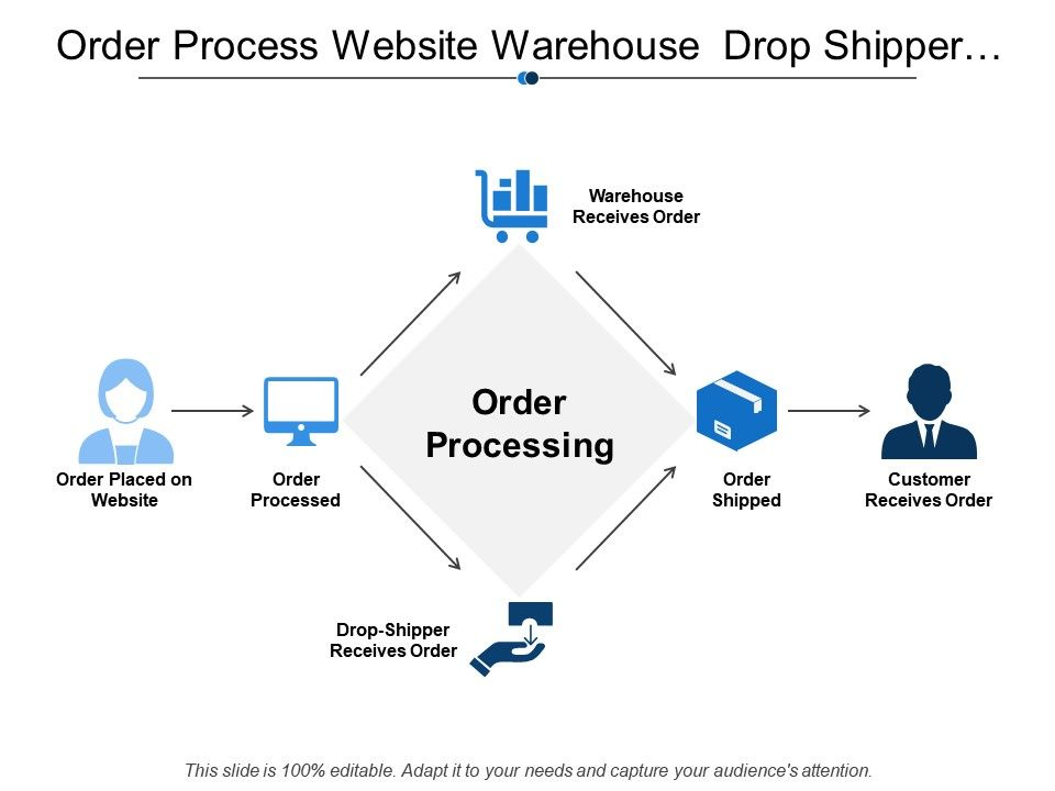 order_process_website_warehouse_drop_shipper_customer_Slide01