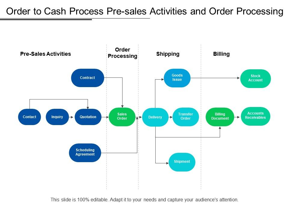 order_to_cash_process_pre_sales_activities_and_order_processing_Slide01