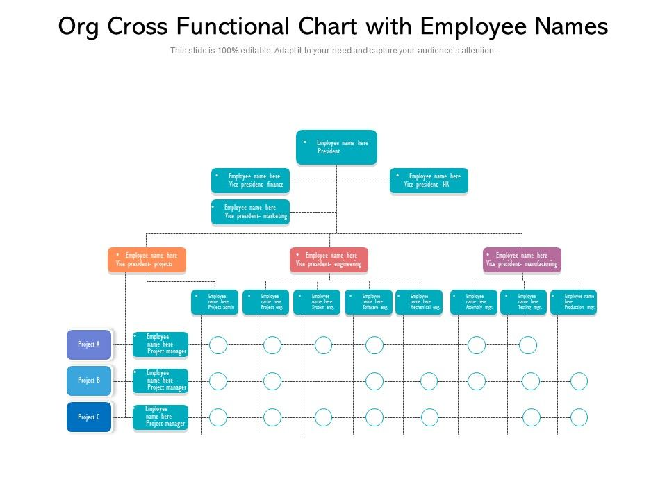 Org Cross Functional Chart With Employee Names