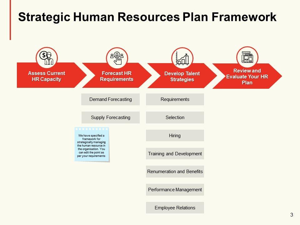 Organisation Workforce Planning Powerpoint Presentation