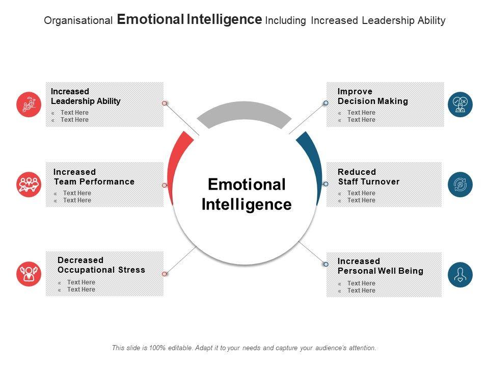 Organisational Emotional Intelligence Including Increased Leadership Ability