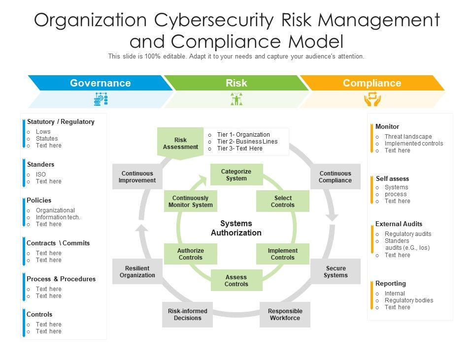 Organization Cybersecurity Risk Management And Compliance Model