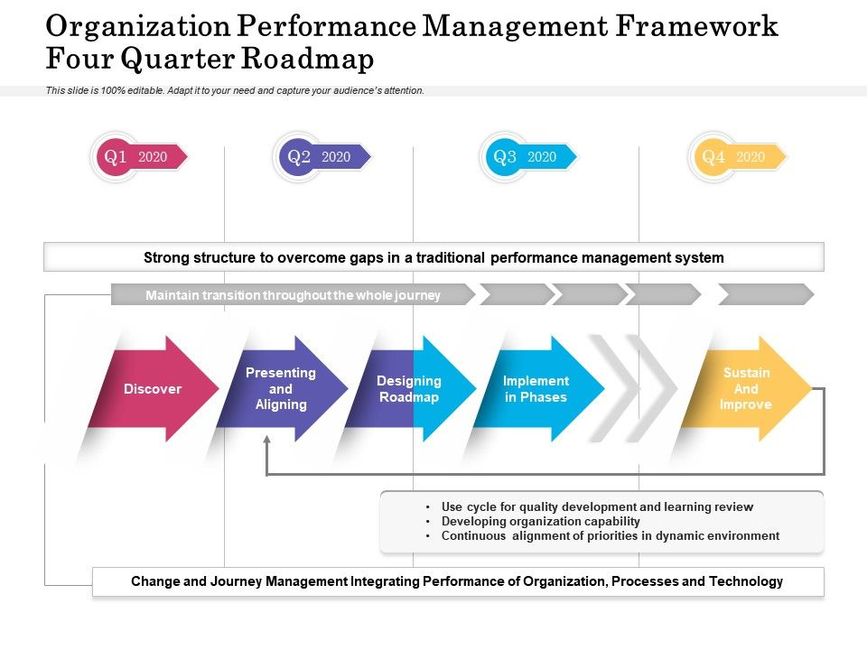Organization Performance Management Framework Four Quarter Roadmap
