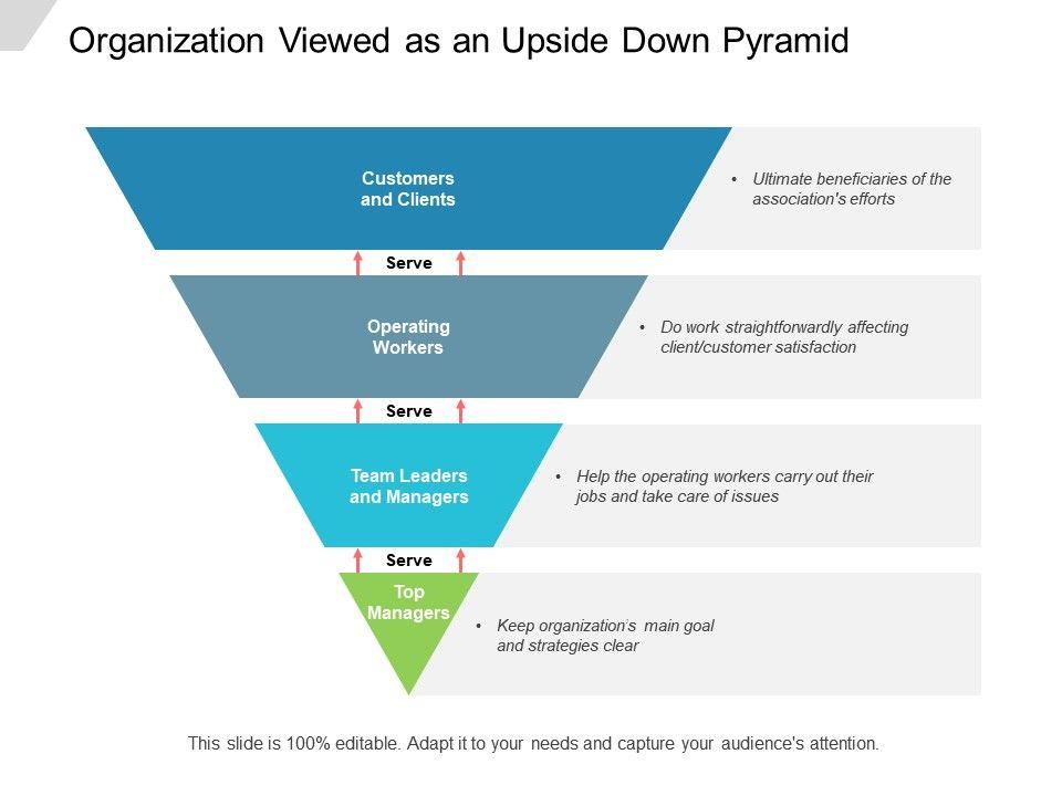 Organization Viewed As An Upside Down Pyramid