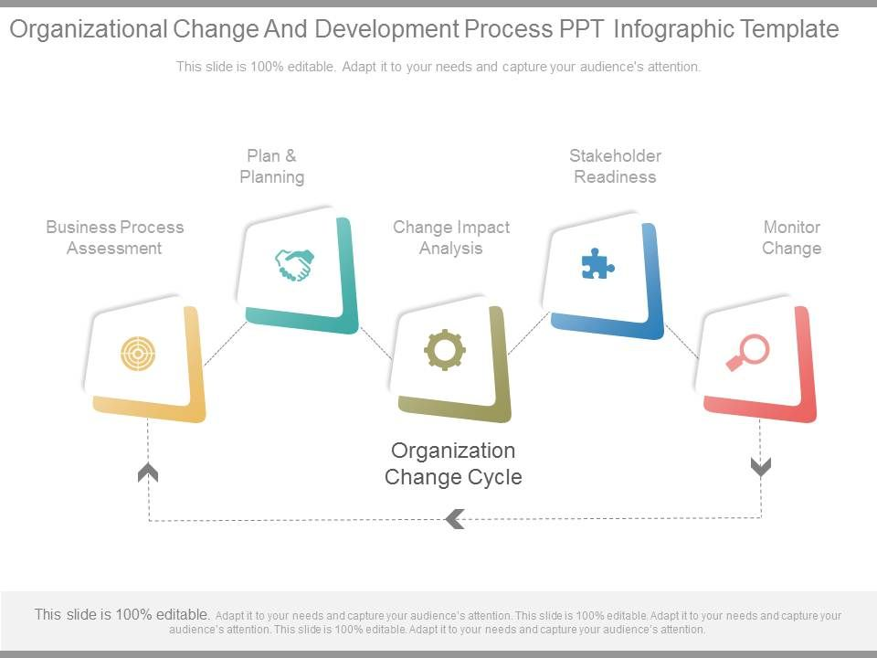 Organizational Change And Development Process Ppt Infographic ...
