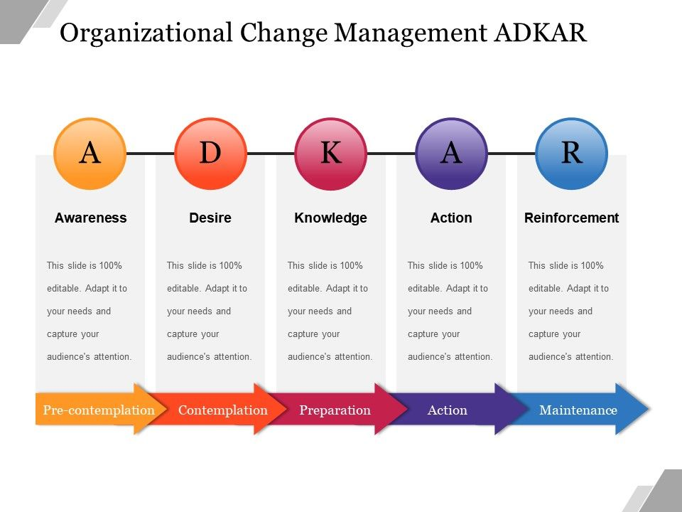 organizational change management adkar powerpoint slide