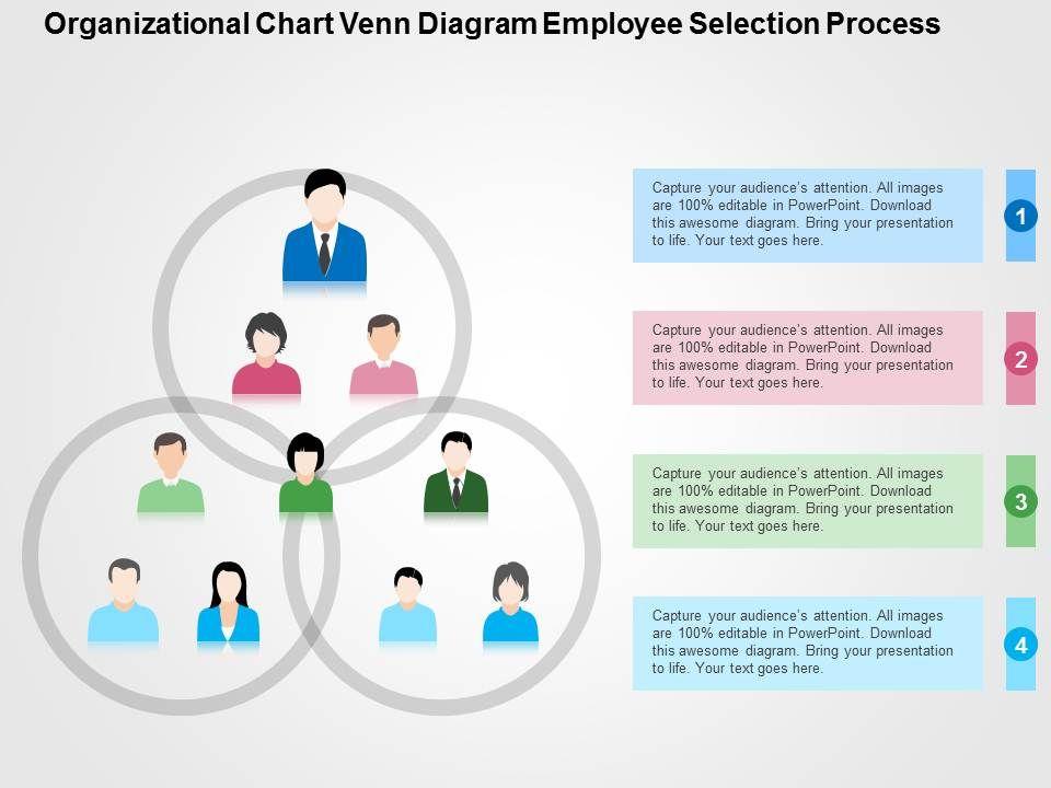 Organizational Chart Venn Diagram Employee Selection Process Flat Powerpoint Design Powerpoint Slide Presentation Sample Slide Ppt Template Presentation