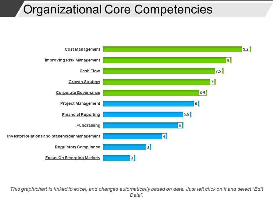 Organizational Core Competencies Powerpoint Templates