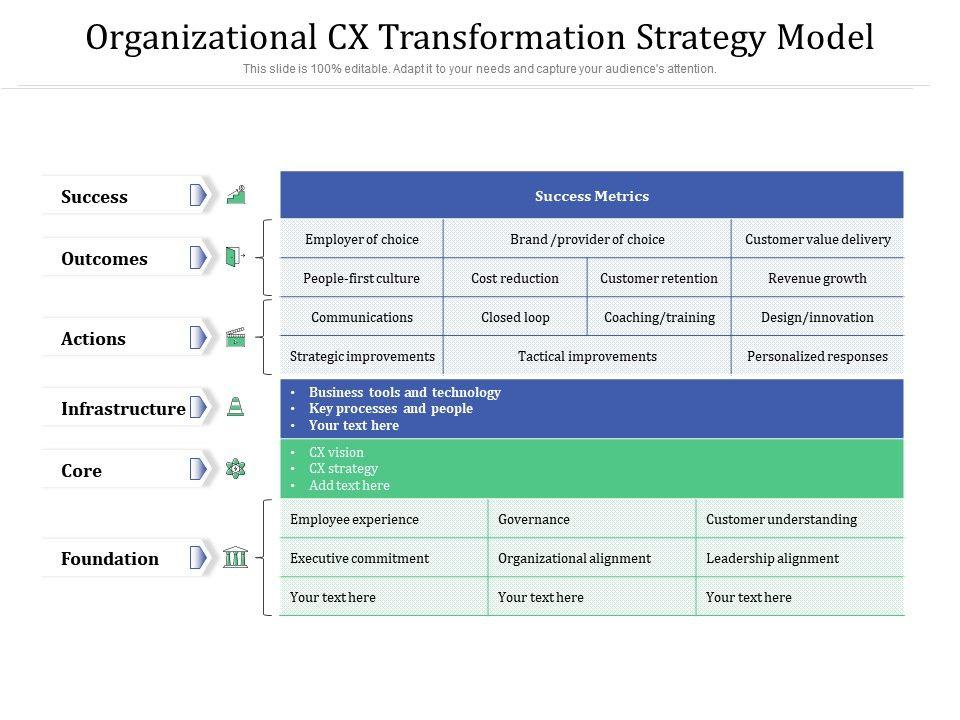 Organizational CX Transformation Strategy Model
